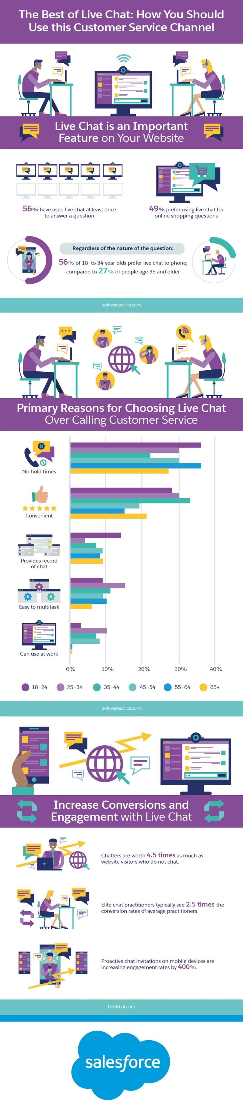 The Best of Live Chat: Improve this Customer Service Channel Infographic
