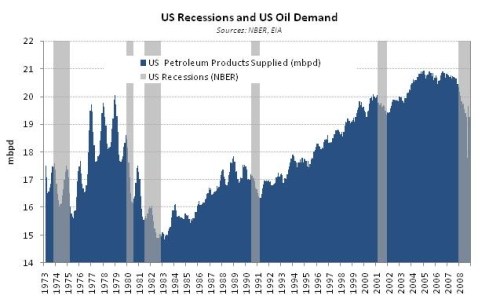 US oil demand in the last 40 years has been stagnant - with a major collapse in 1980-1983. Click for a larger image.