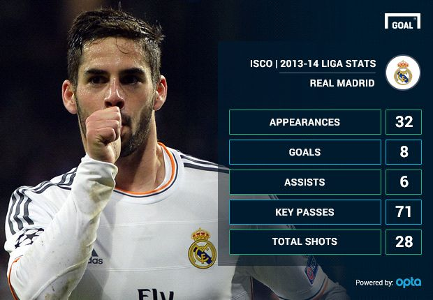 real madrid ready to cash in on isco to