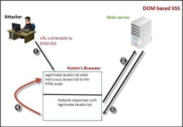 dom-based-xss-attack-diagram