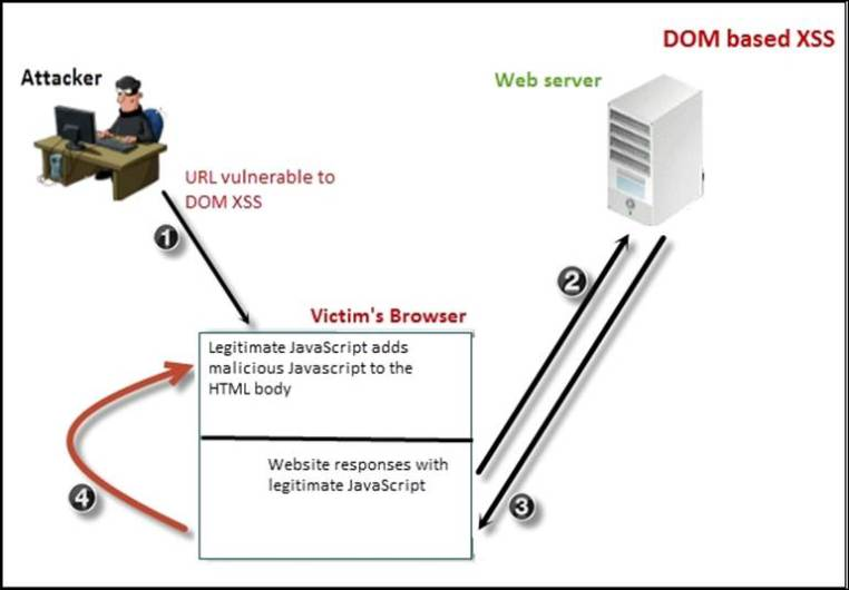 dom-based-xss-attack-diagram