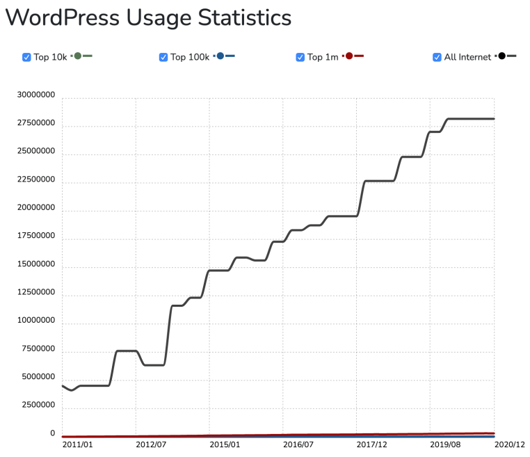 trends of sites built with wordpress cms