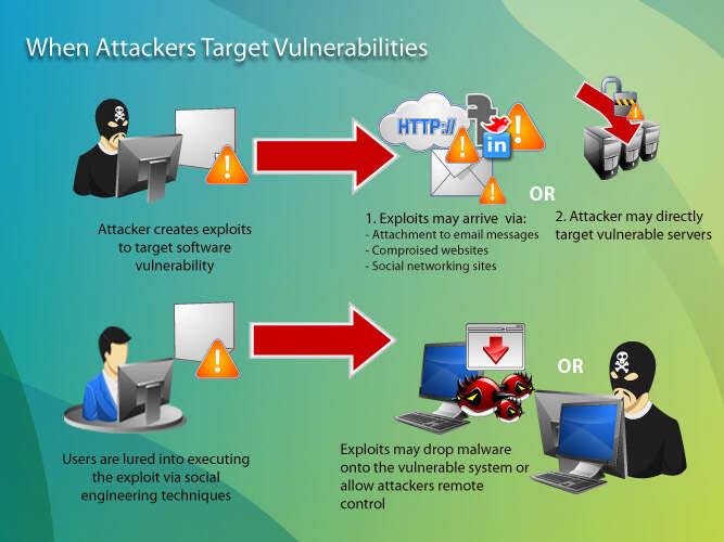 defination of vulnerability