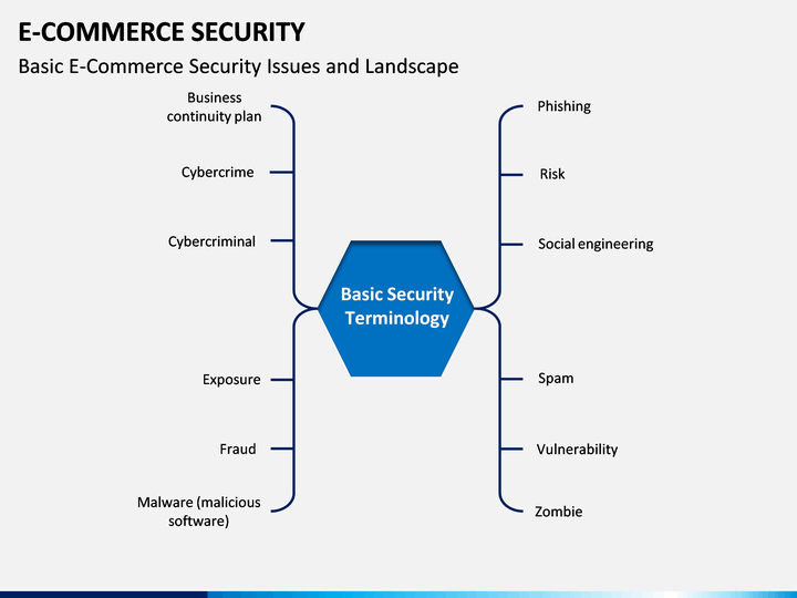 ecommerce-security-issues