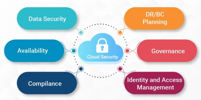 Cloud In-Security: Why Companies Should Not Fear To Move On The Cloud?