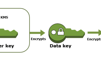 AWS Encrypting Data at Rest – Whitepaper – Certification