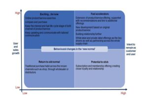 - Behavioural changes in the 'new normal pdf dowload 3 pdf