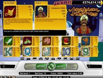 Arabian Nights Payouts
