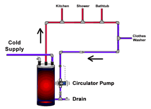 Recirculation Systems – Texans Water Heaters