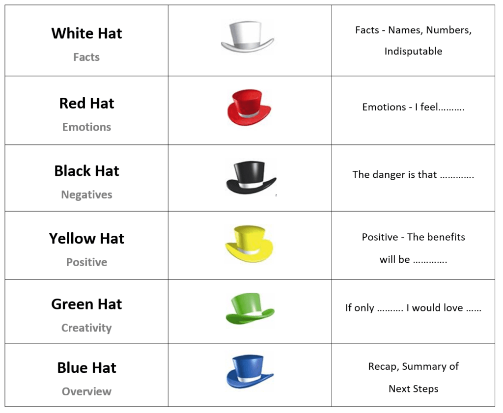 Six Thinking Hats Technique The Knowledge Compass Inc