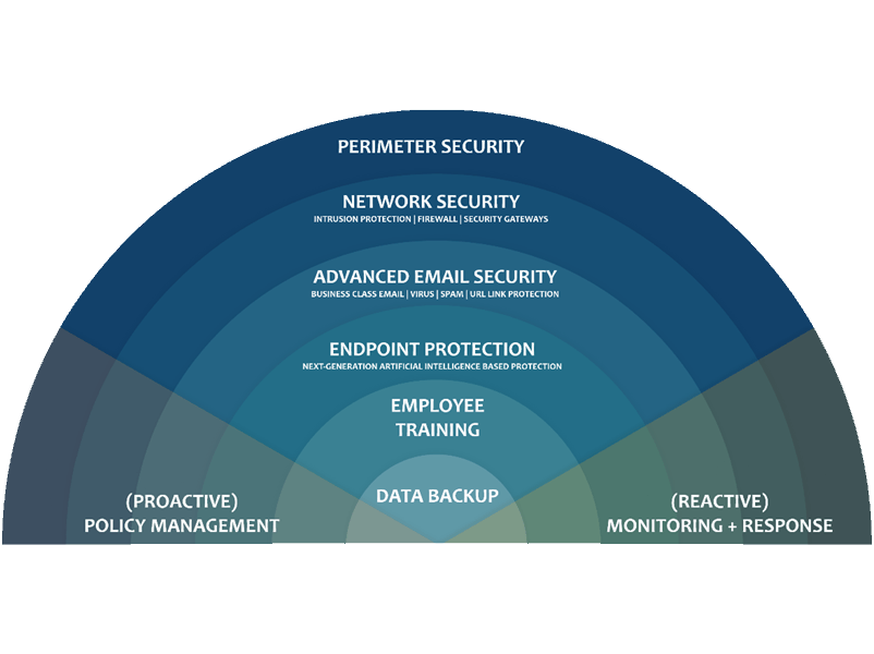 Cyber Security Layers - IT Security Assessment