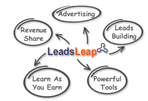 5 Circles around LeadsLeap showing that it works in revenue sharing, advertising, leads building, teaches you and gives you powerful tools.