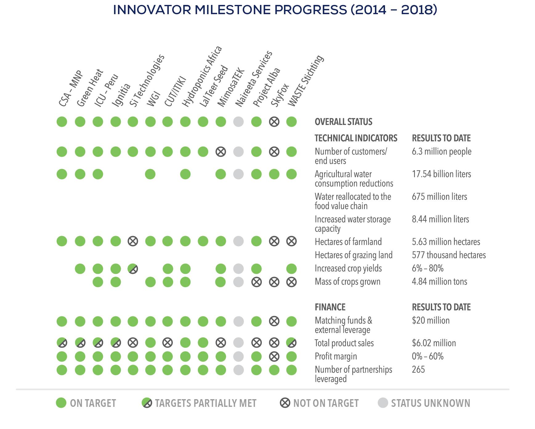 Water - SWFF Innovator Milestones