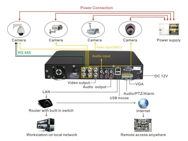Do It Yourself Wireless Security Cameras