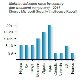 Africa Malware infection rate by country