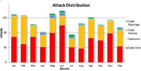 CyberAttacks2012