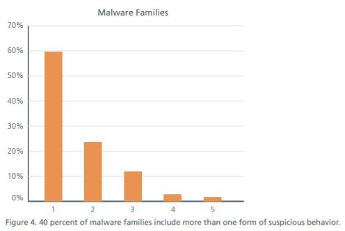 MalwareFamilies