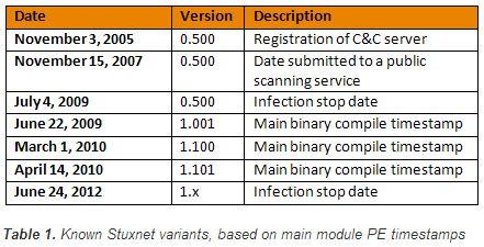StuxnetVariant