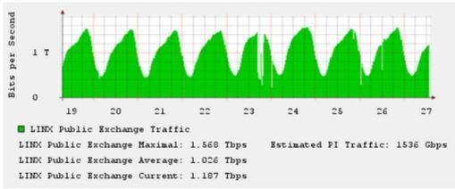 DDoS_Traffic