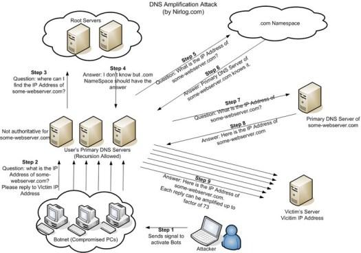 DNS_Aplification_Attack