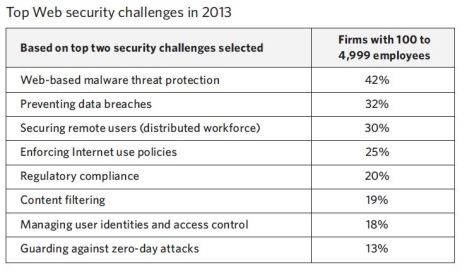 Top2013_CyberThreatsChallenges