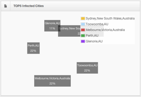 Kangoo botnet Top 5 Infected cities