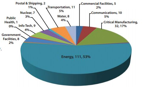 ICS-CERT Monitor Report Energy sector