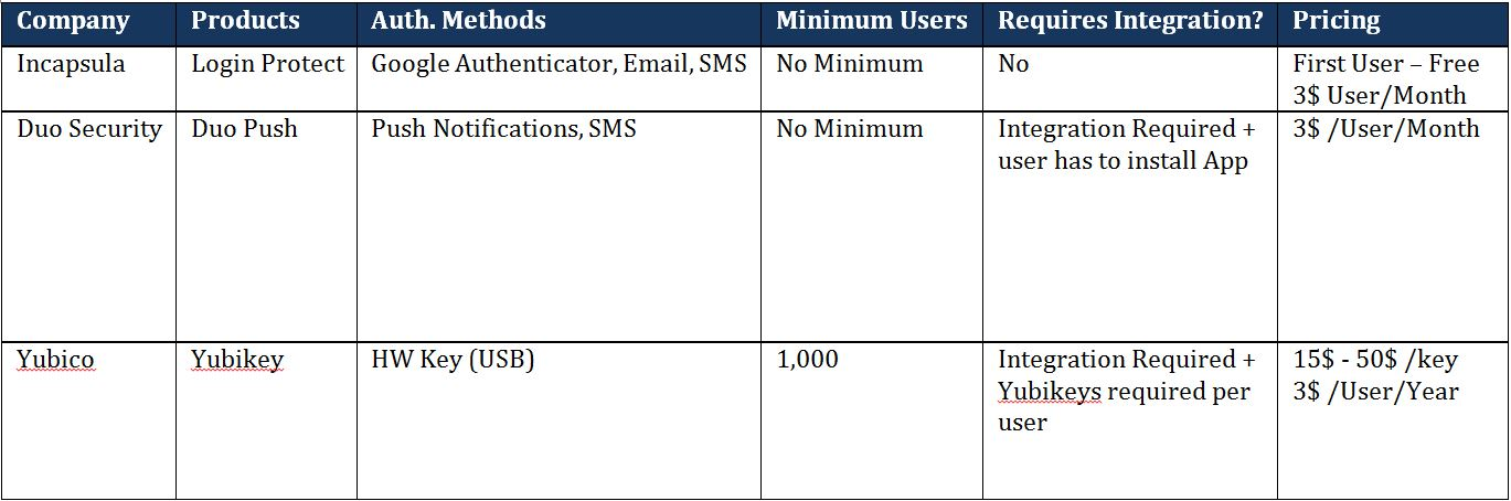 Two-factor Authentication for SMBs
