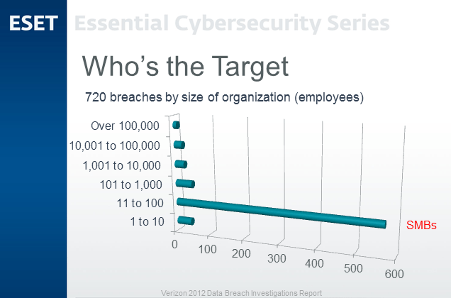 SMBs Targeted By Cyberattacks