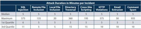 Web Application Attack Report Duration Incidents