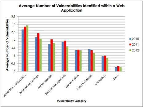 Web Application Vulnerabilities categories data