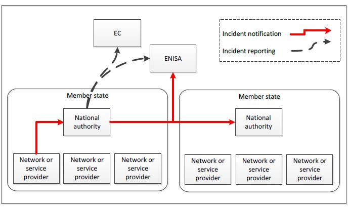 A Reading Of The Enisa Annual Incident Reports Security Affairs