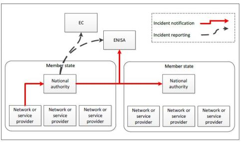 ENISA Annual Incident Reports Reporting flow