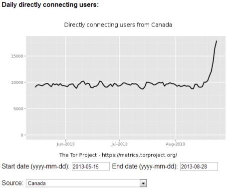 Tor Network users Canada