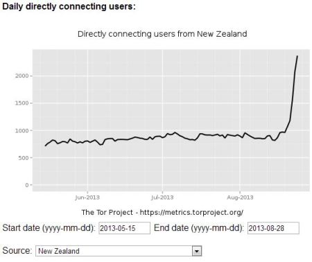 Tor Network users NZ