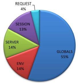 PHP SuperGlobal Variables attacks May