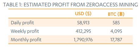Threat Report H1 2013 ZeroAccess Bitcon mining