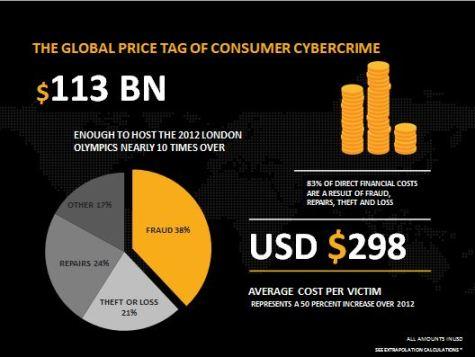 2013 Norton Report Global Price cybercrime