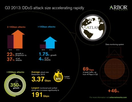 DDos Attack size accelarating_v3