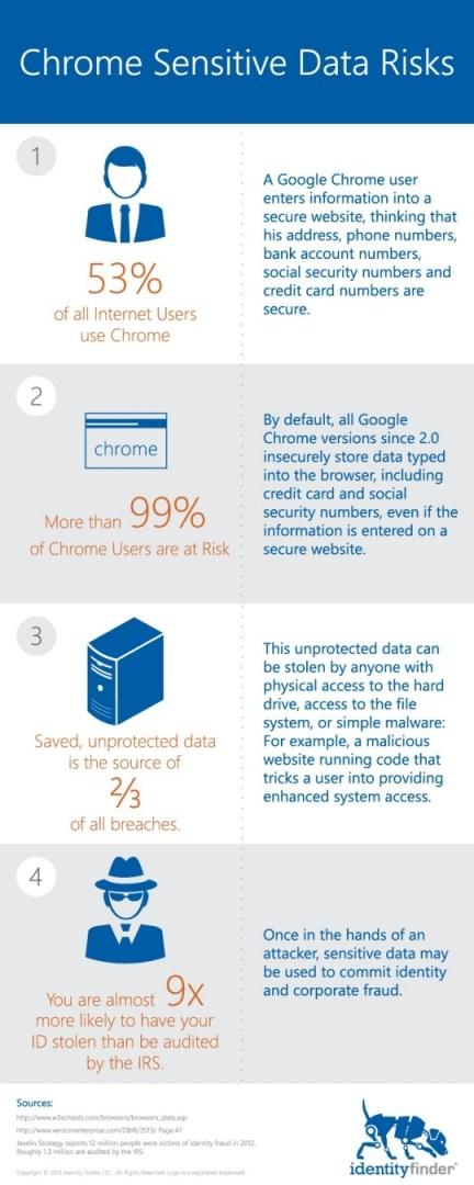 Gogole Chrome Infograph
