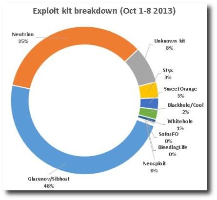 blackhole stats October 2013