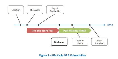 zero-day vulnerability life cycle