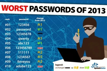 Worst Password Infographic-2013-rev011814