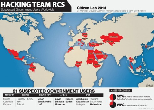 Hacking Team RCS alleged clients