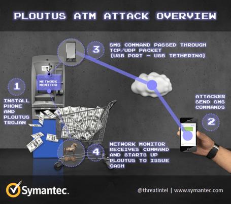 ATM attack ploutus 2