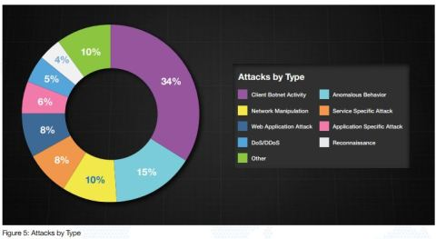 GTIR 2014 attack types