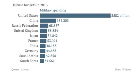 Pentagon Military Cyber Spending  - Defence Budgets 2013