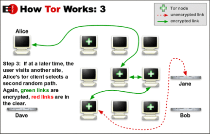Heartbleed bug tor 3