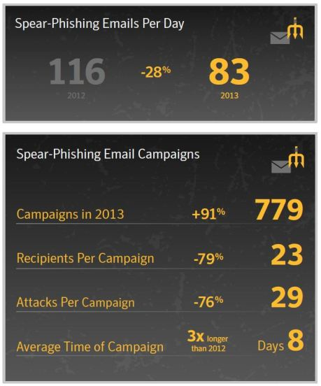 Internet Security Threat Report spear phishing