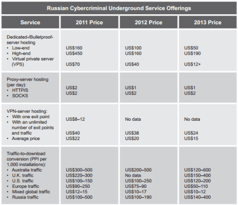 Russian underground Price List service
